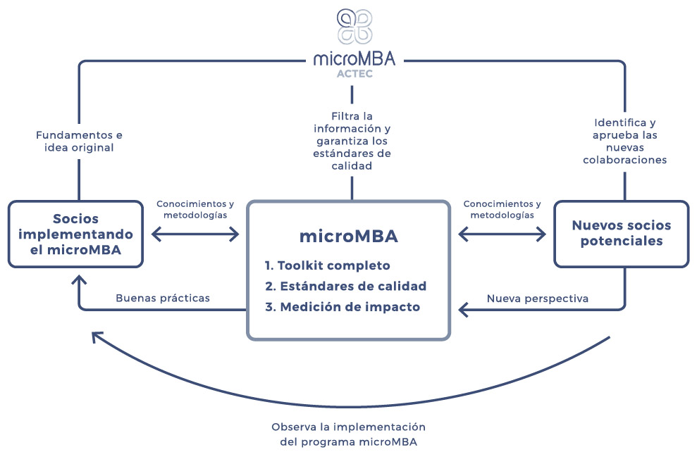 micromba-actec-esquema