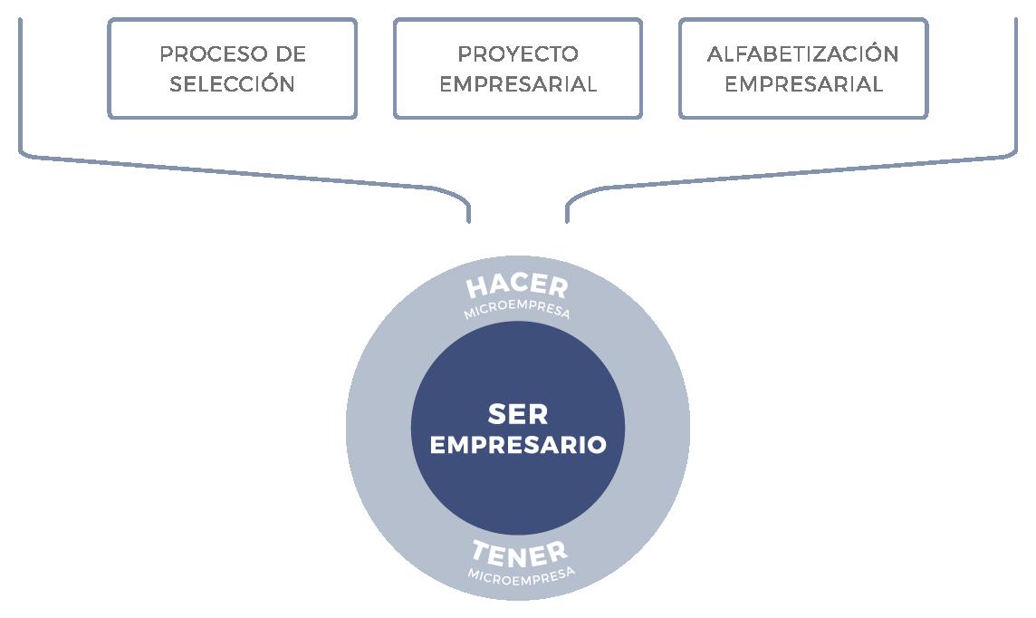 micromba-actec-metodologia-esquema-ser-empresario