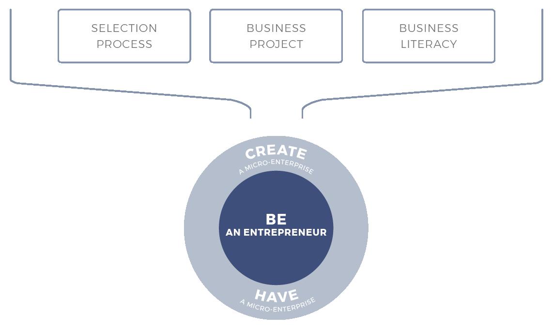 micromba-actec-metodology-scheme-be-entrepreneur