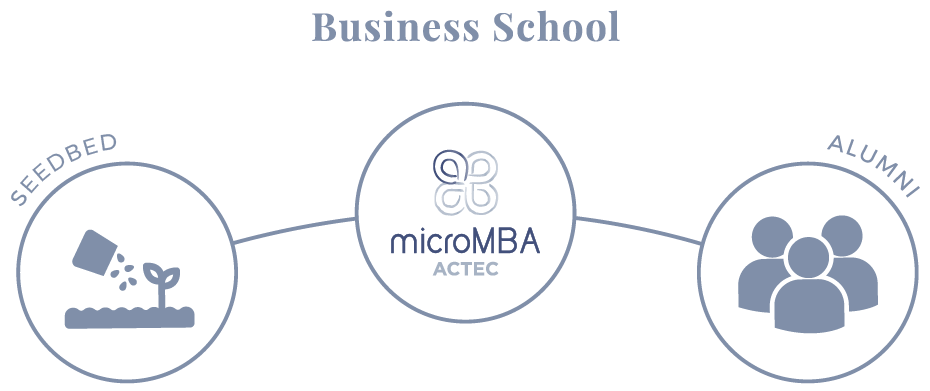 micromba-actec-business-school-scheme
