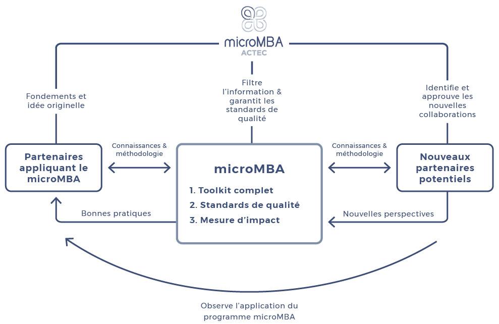 micromba-actec-esquisser