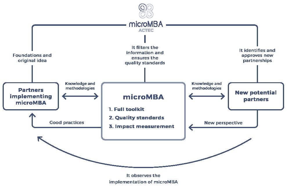 micromba-actec-scheme